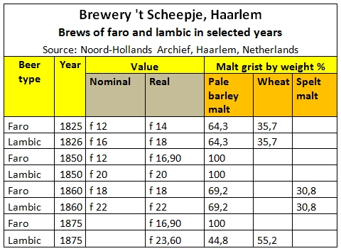 Selected brews of Faro and lambic - Brouwerij 't Scheepje Haarlem