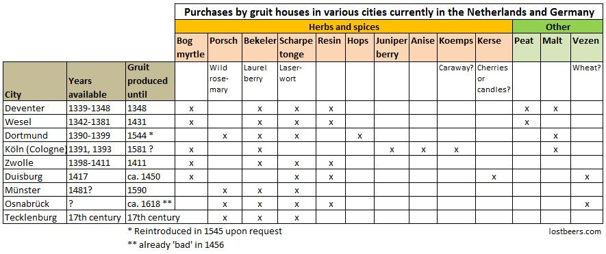 Purchases by gruit houses in various cities currently in the Netherlands and Germany
