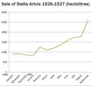 Sale of Stella Artois 1926-1927. It doesn't really look like a Holiday beer! Source: National Archives, Leuven.