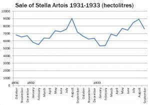 Stella Artois: a 'Christmas beer' that in reality sold best during Summer. Source: National Archives, Leuven.