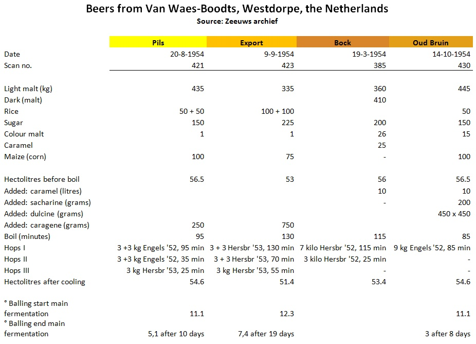 Beers from Van Waes-Boodts, Westdorpe, the Netherlands