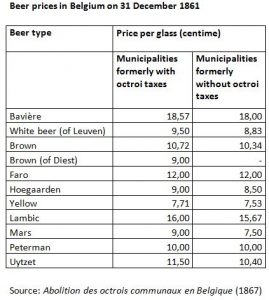 Beer prices in Belgium on 31 December 1861